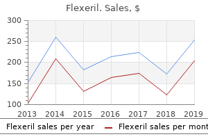 discount flexeril 15 mg with amex