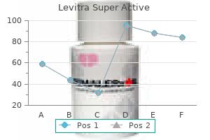 buy levitra super active cheap