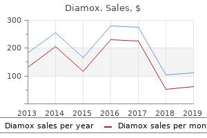cheap 250mg diamox amex