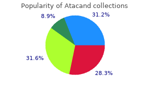 order atacand now