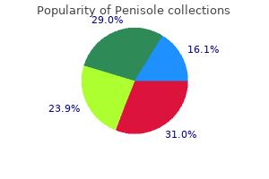 buy penisole online now