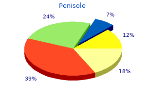 buy discount penisole on-line
