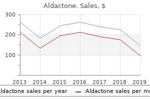best buy aldactone