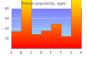 purchase generic trimox on-line